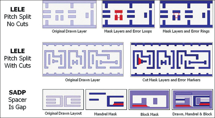 Double-patterning lithography (Courtesy: www.semiwiki.com)