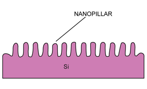 Fig. 2: PV cell with nanopillar