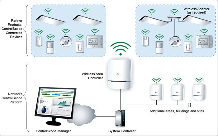 Fig. 1: Wireless communication