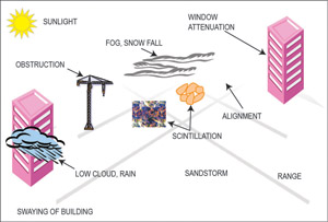 Fig. 4: Factors affecting FSO performance