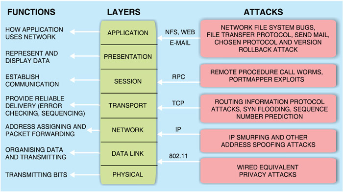 Fig. 2: OSI layers, their functions and possible attacks
