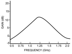 Fig. 7: CNFET amplifier gain
