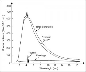 Fig. 3: Spectral profile of an IR emission from a typical target aircraft