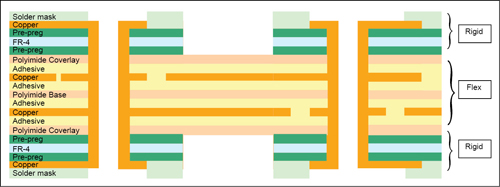 Fig. 6: Standard stack-up of a 4-layer rigid-flex circuit