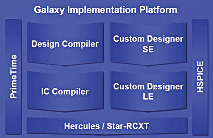 Synopsys' Galaxy implementation platform
