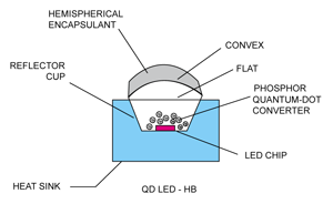 Fig. 5: Quantum-dot high-brightness LED