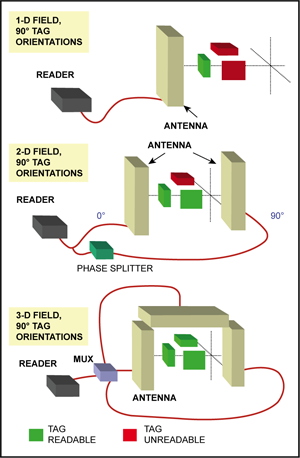 Fig. 7: HF tag orientation with different antenna configurations