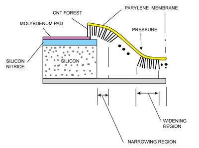 Fig. 9: Operation of CNT pressure sensor
