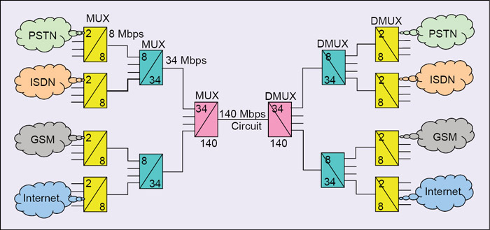 Fig. 1: Plesiochronous digital hierarchy used as a circuit provider