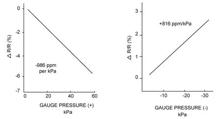 Fig. 11: Forest resistance against gauge pressure