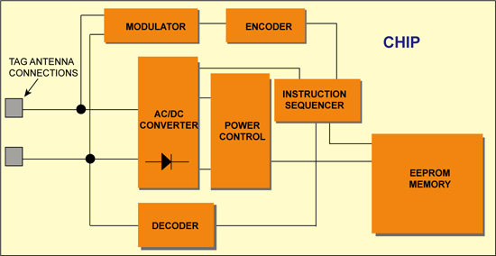Fig. 5: Basic tag IC architecture