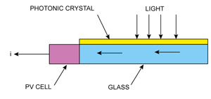 Fig. 1: PV cell using photonic crystal