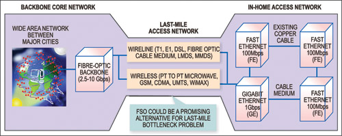 Fig. 1: A typical telecom network showing last-mile bottleneck