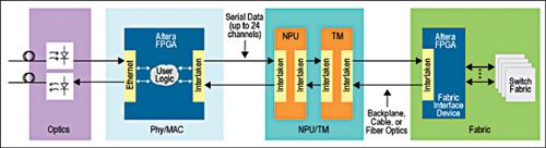 Fig. 2: Typical application block diagram using Altera Interlaken IP core (Courtesy: Altera)