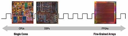 Fig. 1: Early spectrum of programmable technologies