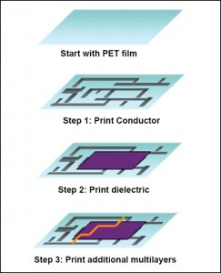 Fig. 7: Construction of polymer thick-film flex circuit