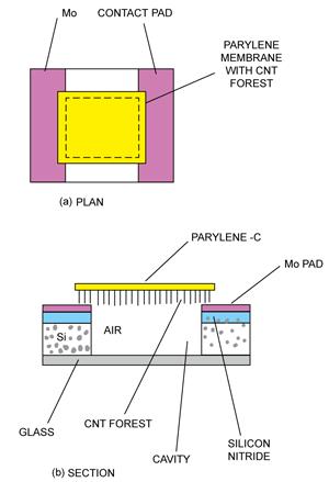 Fig. 8: CNT pressure sensor