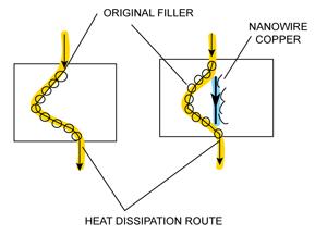 Fig. 4: Die-attach adhesive matrix
