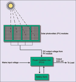 Fig. 4: Solar-home system