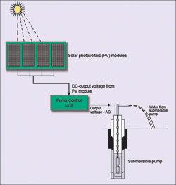 Fig. 5: Solar water pump
