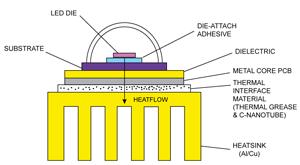 Fig. 3: Improved LED