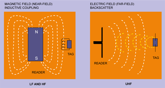 Fig. 6: Two different ways of energy and information transfer between the reader and tag