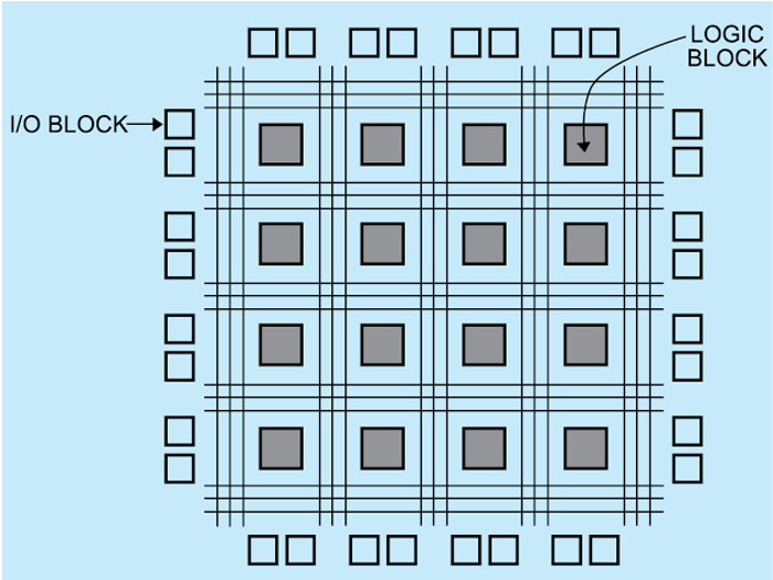 Fig. 4: Basic architecture of an FPGA