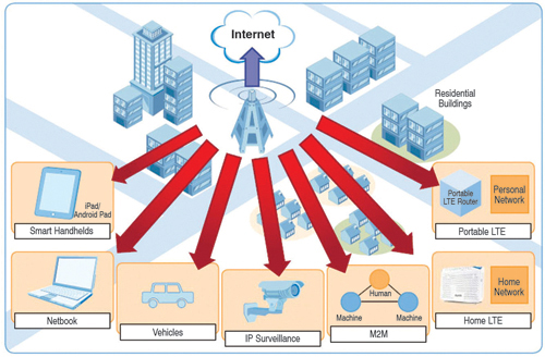Fig. 1: Various applications in the M2M market that benefit from LTE(Courtesy: http://www.zyxel.com)