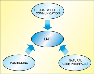 Fig. 1: Li-Fi as a superset of different optical wireless technologies involving communication, positioning, natural user interfaces and many more
