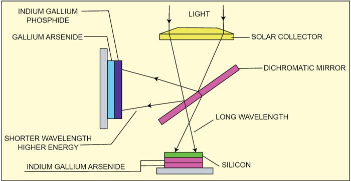 Fig. 3: Light-splitting trick