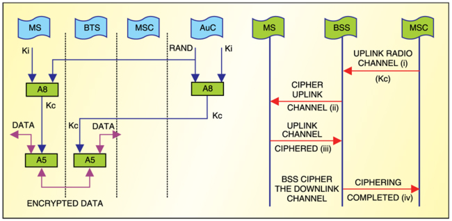 Fig. 3: Encryption process in GSM