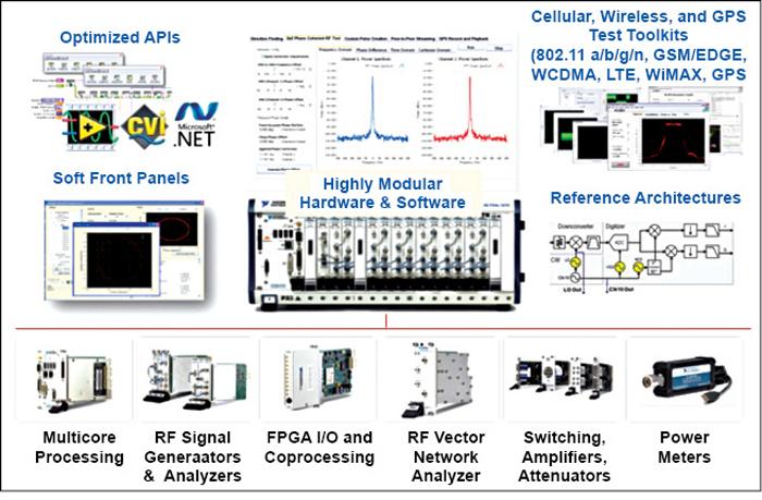 Fig. 1: Multiple radio/navigation standards on one test platform(Courtesy: National Instruments India)