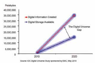Gap between digital information created and digital storage available will only increase with time