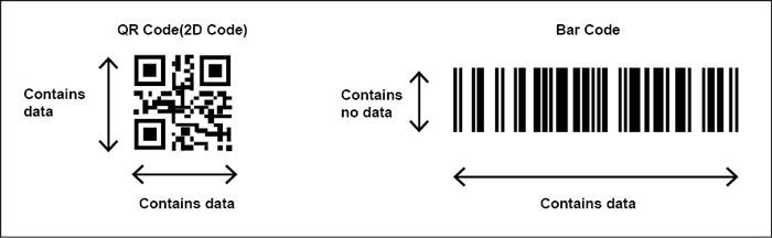 Fig. 2: QR code vs traditional bar code