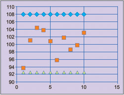 Fig. 5: Control chart for 100-ohm resistors manufacturing process for 10 days; Y-axis – red- daily sample averages, Blue – upper control limit, Green – lower control limit; X-axis – day number