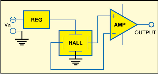 Fig. 1: Basic analogue-output Hall effect sensor