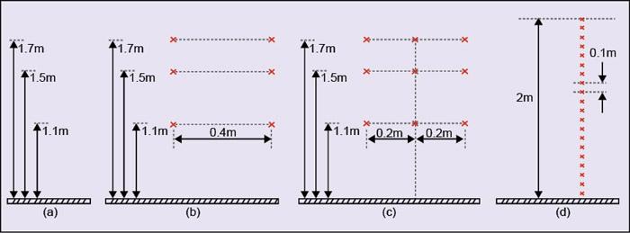 Fig. 4: Measurement points for spatial averaging