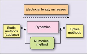 Fig. 4(a): Electrical length factor by which aparticular type of method is used