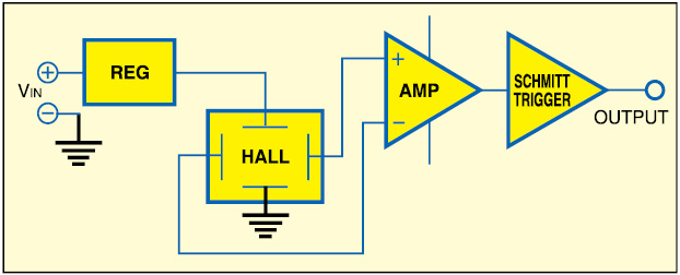 Fig. 2: Basic digital-output Hall effect sensor
