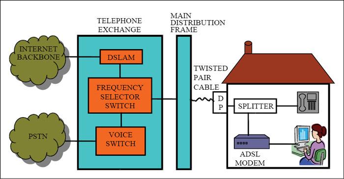 Fig. 1: A typical ADSL set-up
