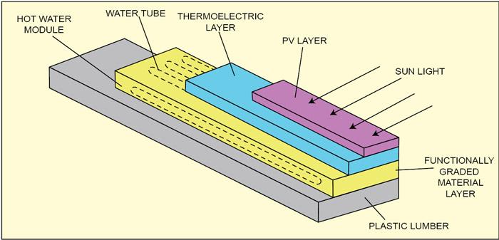 Fig. 2: Hybrid solar panel