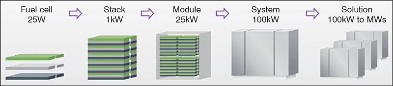 Fig. 6: Power generated by a single fuel cell to a complete solution