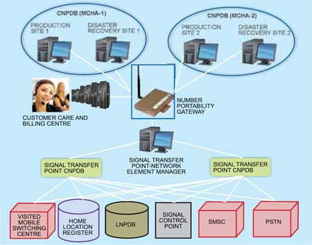 Fig. 7: Network architecture for MNP