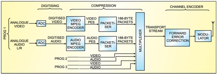 Fig. 1: Block diagram for digital TV transmission