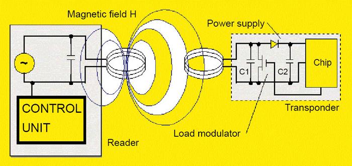 Fig. 3: Near-field RFID system
