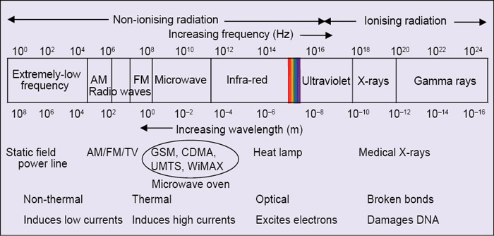 Fig. 1: Electromagnetic spectrum indicating radiation zones