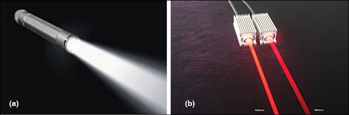 Fig. 4: (a) Beam divergence of a torch, (b) Beam divergence of laser