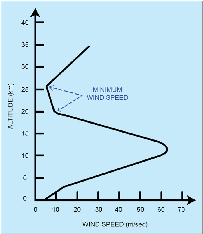 Fig. 2: Wind velocity with respect to the altitude