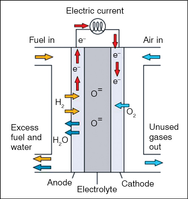 Fig. 4: Energy-generating process of Bloom's device