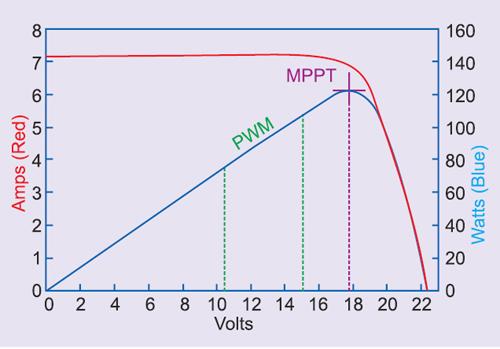 Fig. 2: Solar cell I-V curves in varying sunlight